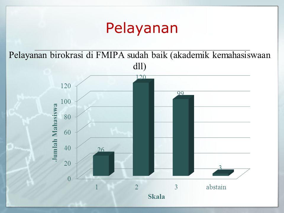 Pelayanan Pelayanan birokrasi di FMIPA sudah baik (akademik kemahasiswaan dll)
