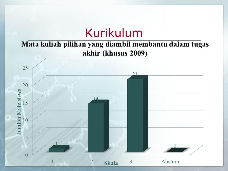 Kurikulum Mata kuliah pilihan yang diambil membantu dalam tugas akhir (khusus 2009)