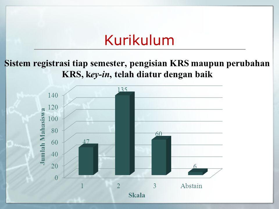 Kurikulum Sistem registrasi tiap semester, pengisian KRS maupun perubahan KRS, key-in, telah diatur dengan baik