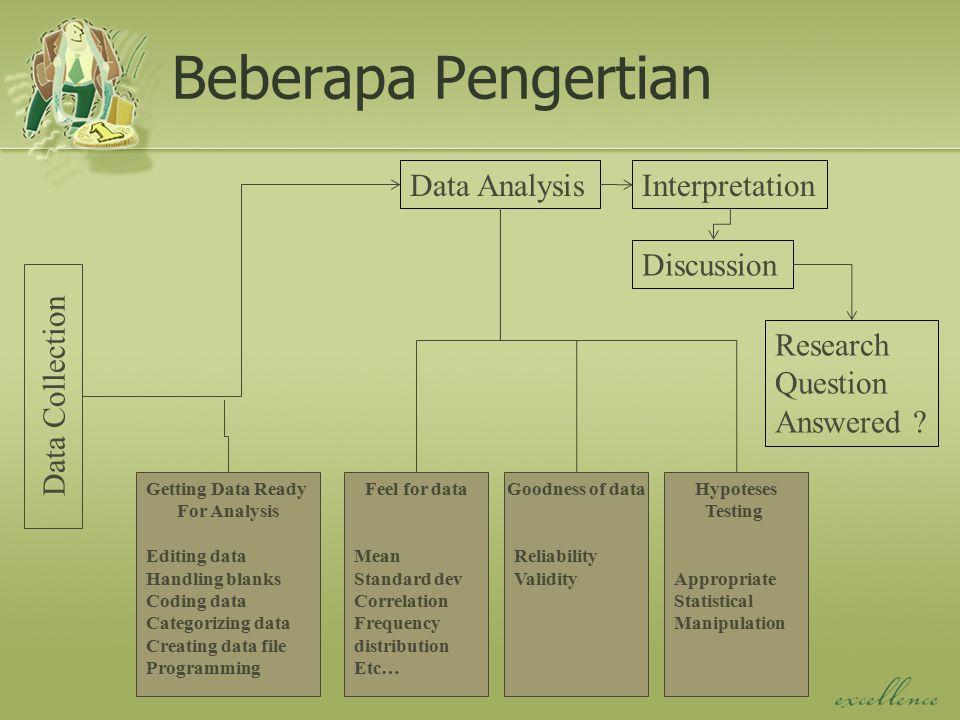 Beberapa Pengertian Data Collection Data Analysis Getting Data Ready For Analysis Editing data Handling blanks Coding data Categorizing data Creating