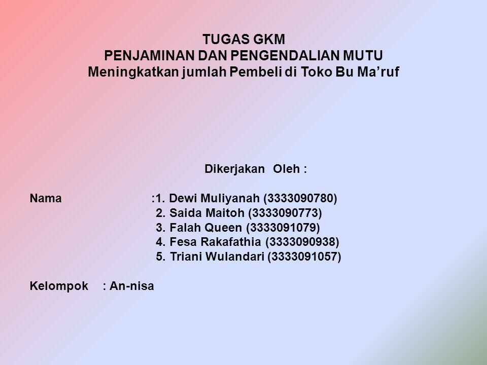 TUGAS GKM PENJAMINAN DAN PENGENDALIAN MUTU Meningkatkan jumlah Pembeli di Toko Bu Ma'ruf Dikerjakan Oleh : Nama:1. Dewi Muliyanah (3333090780) 2. Said