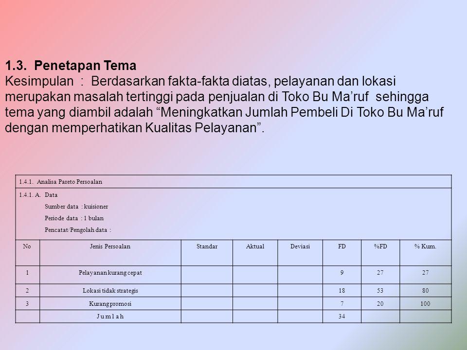 1.3. Penetapan Tema Kesimpulan : Berdasarkan fakta-fakta diatas, pelayanan dan lokasi merupakan masalah tertinggi pada penjualan di Toko Bu Ma'ruf seh
