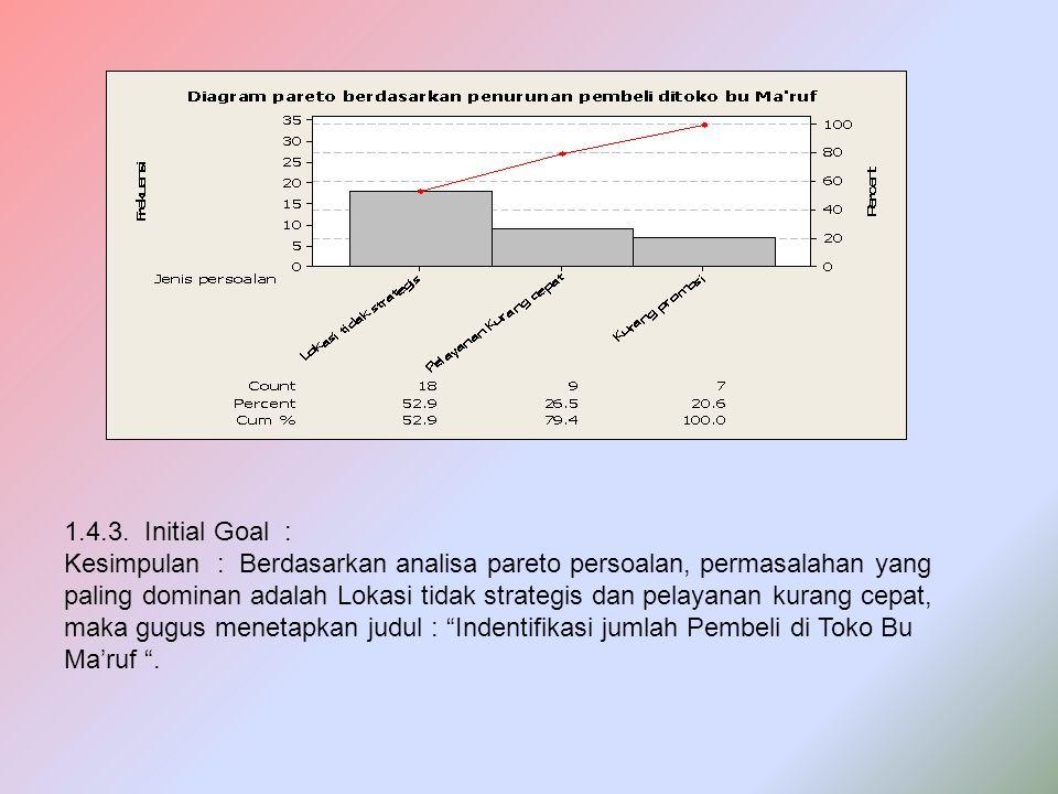 1.4.3. Initial Goal : Kesimpulan : Berdasarkan analisa pareto persoalan, permasalahan yang paling dominan adalah Lokasi tidak strategis dan pelayanan