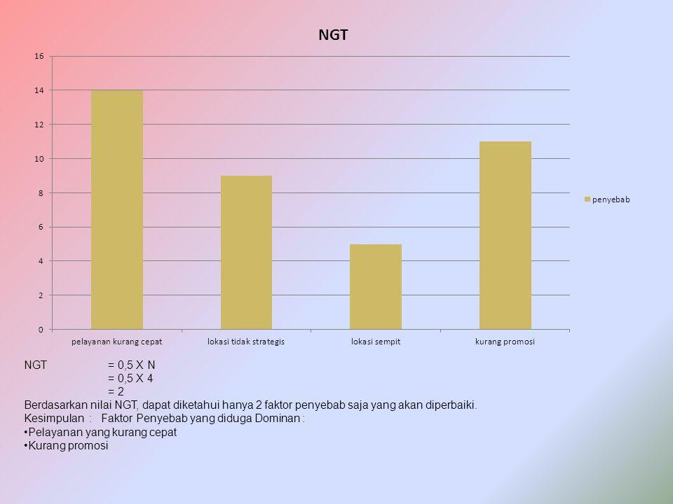 NGT= 0,5 X N = 0,5 X 4 = 2 Berdasarkan nilai NGT, dapat diketahui hanya 2 faktor penyebab saja yang akan diperbaiki. Kesimpulan : Faktor Penyebab yang