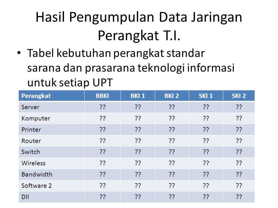 Hasil Pengumpulan Data Jaringan Perangkat T.I. Tabel kebutuhan perangkat standar sarana dan prasarana teknologi informasi untuk setiap UPT PerangkatBB