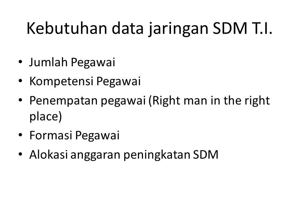 Kebutuhan data jaringan SDM T.I. Jumlah Pegawai Kompetensi Pegawai Penempatan pegawai (Right man in the right place) Formasi Pegawai Alokasi anggaran