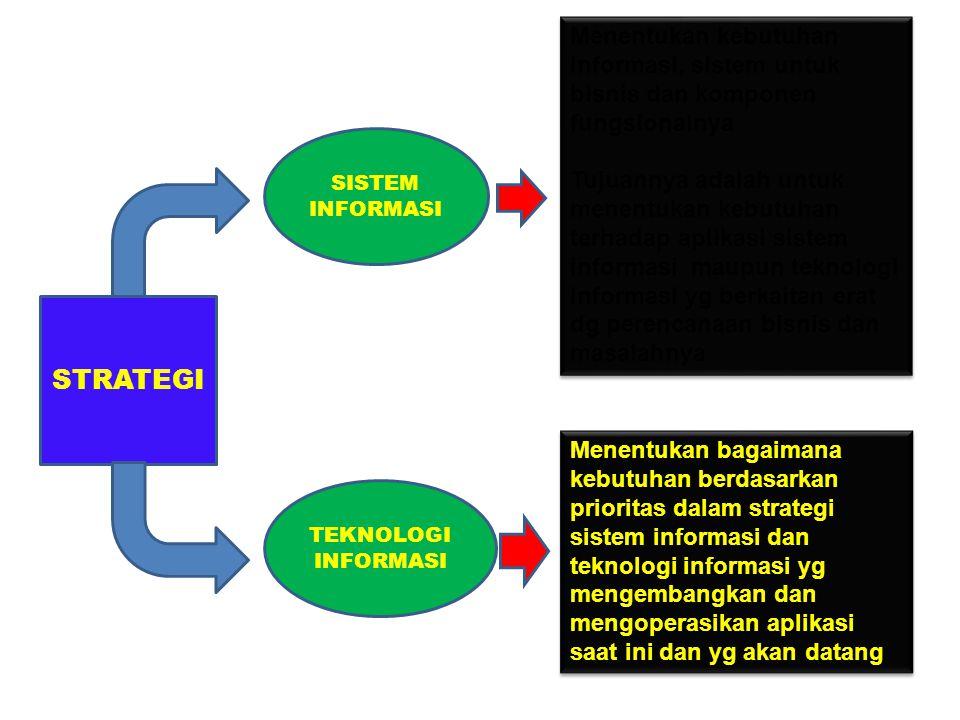 SISTEM INFORMASI STRATEGI TEKNOLOGI INFORMASI Menentukan kebutuhan informasi, sistem untuk bisnis dan komponen fungsionalnya Tujuannya adalah untuk me