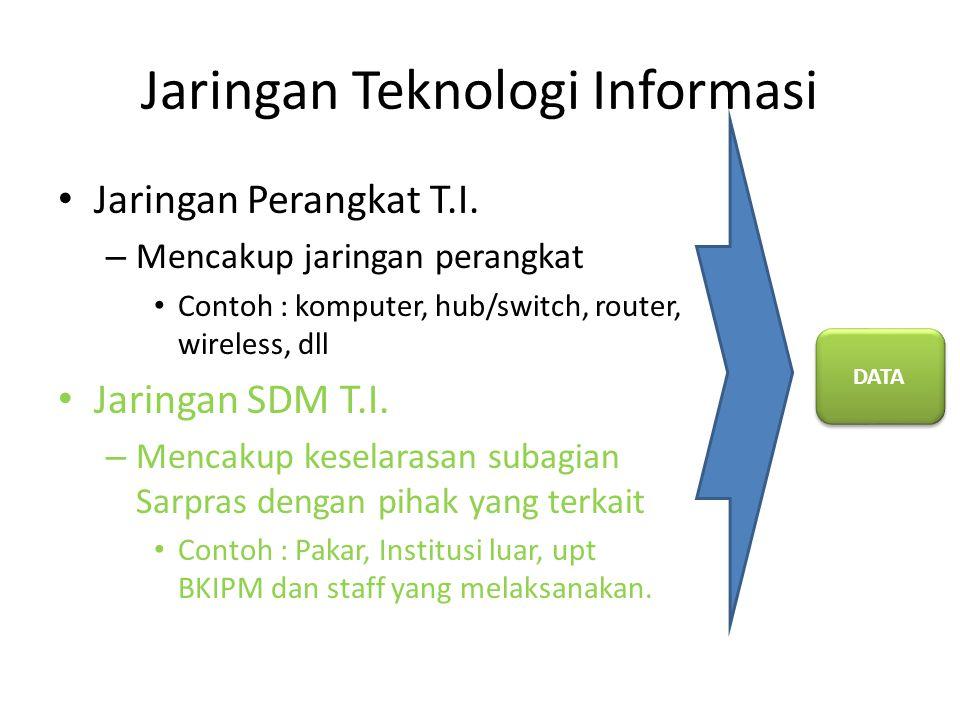 Jaringan Teknologi Informasi Jaringan Perangkat T.I. – Mencakup jaringan perangkat Contoh : komputer, hub/switch, router, wireless, dll Jaringan SDM T