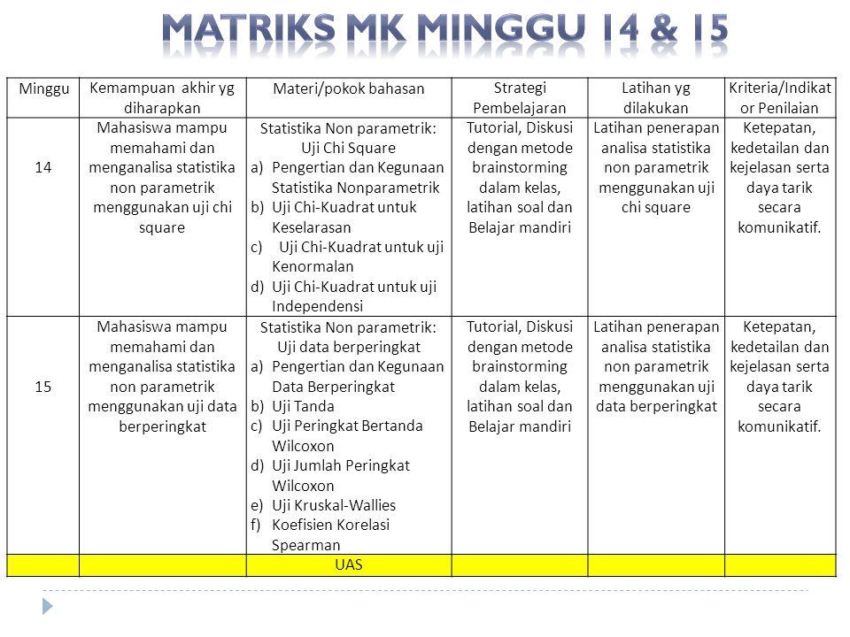 MingguKemampuan akhir yg diharapkan Materi/pokok bahasanStrategi Pembelajaran Latihan yg dilakukan Kriteria/Indikat or Penilaian 14 Mahasiswa mampu me