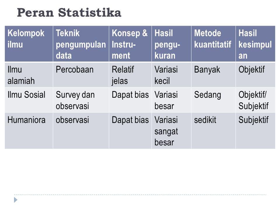 Peran Statistika Kelompok ilmu Teknik pengumpulan data Konsep & Instru- ment Hasil pengu- kuran Metode kuantitatif Hasil kesimpul an Ilmu alamiah Perc