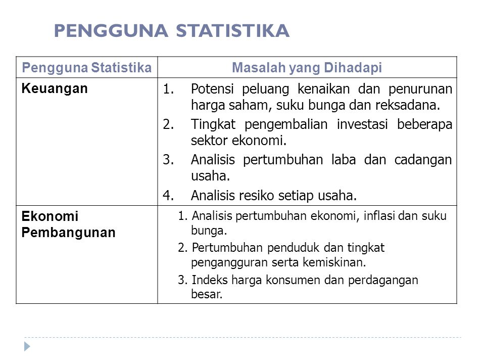 PENGGUNA STATISTIKA Pengguna StatistikaMasalah yang Dihadapi Keuangan 1.Potensi peluang kenaikan dan penurunan harga saham, suku bunga dan reksadana.