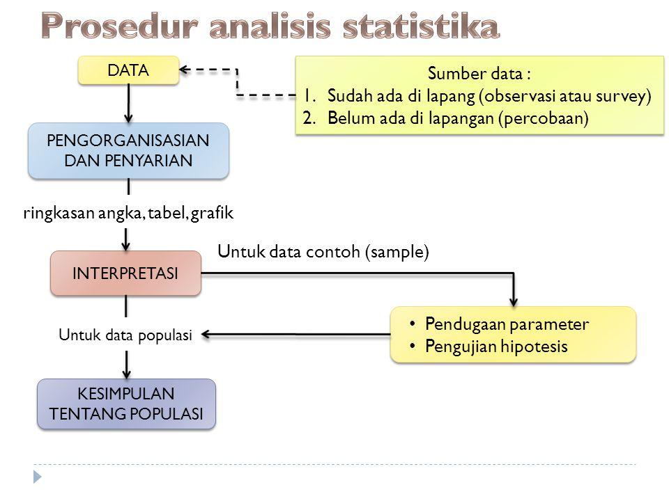 DATA PENGORGANISASIAN DAN PENYARIAN INTERPRETASI KESIMPULAN TENTANG POPULASI Sumber data : 1.Sudah ada di lapang (observasi atau survey) 2.Belum ada d