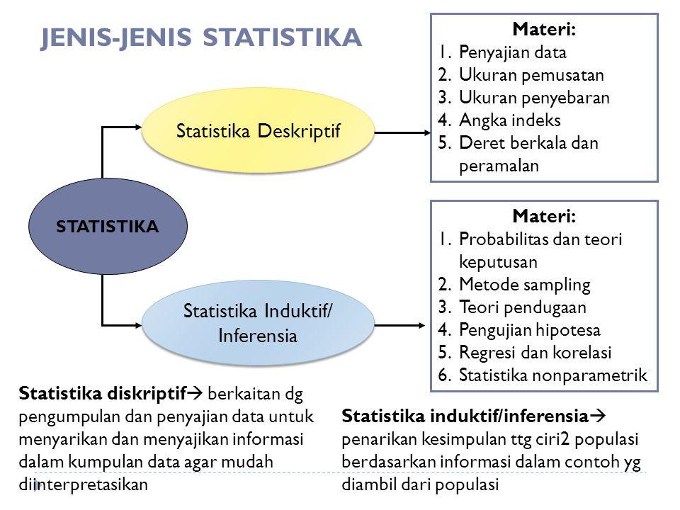 JENIS-JENIS STATISTIKA STATISTIKA Statistika Deskriptif Statistika Induktif/ Inferensia Statistika Induktif/ Inferensia Materi: 1.Penyajian data 2.Uku