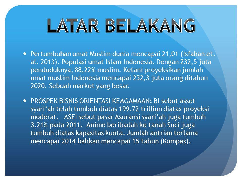 Pertumbuhan umat Muslim dunia mencapai 21,01 (Isfahan et. al. 2013). Populasi umat Islam Indonesia. Dengan 232,5 juta penduduknya, 88,22% muslim. Keta
