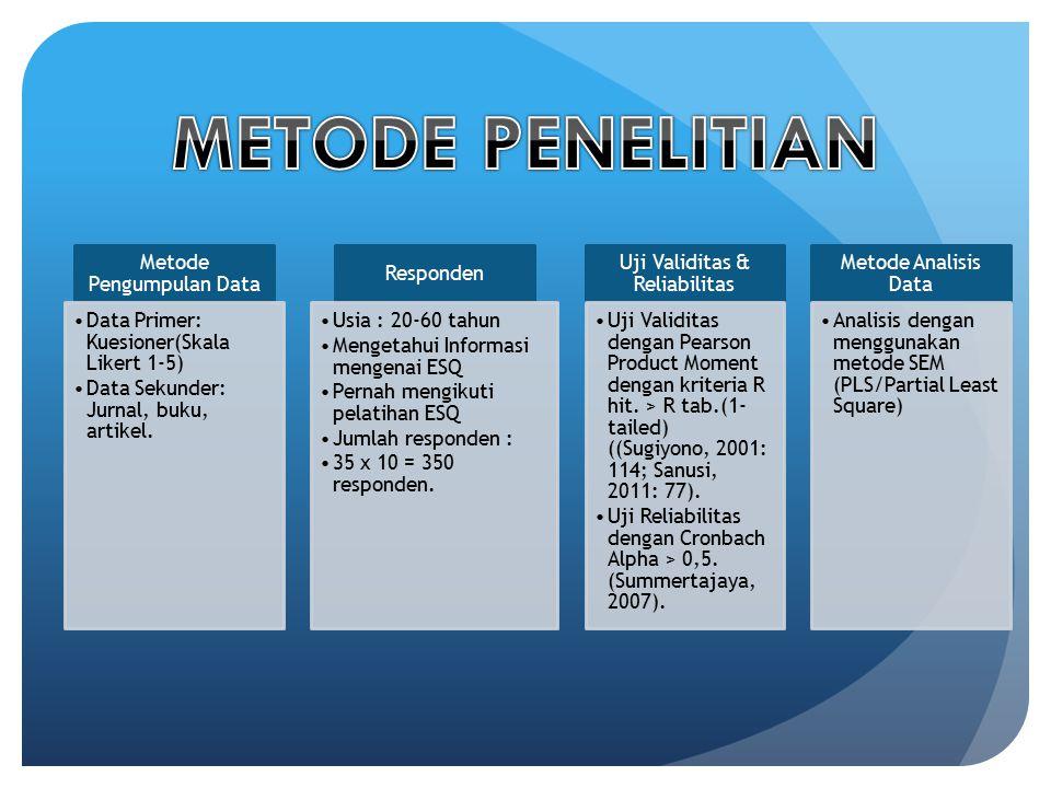 Metode Pengumpulan Data Data Primer: Kuesioner(Skala Likert 1-5) Data Sekunder: Jurnal, buku, artikel. Responden Usia : 20-60 tahun Mengetahui Informa