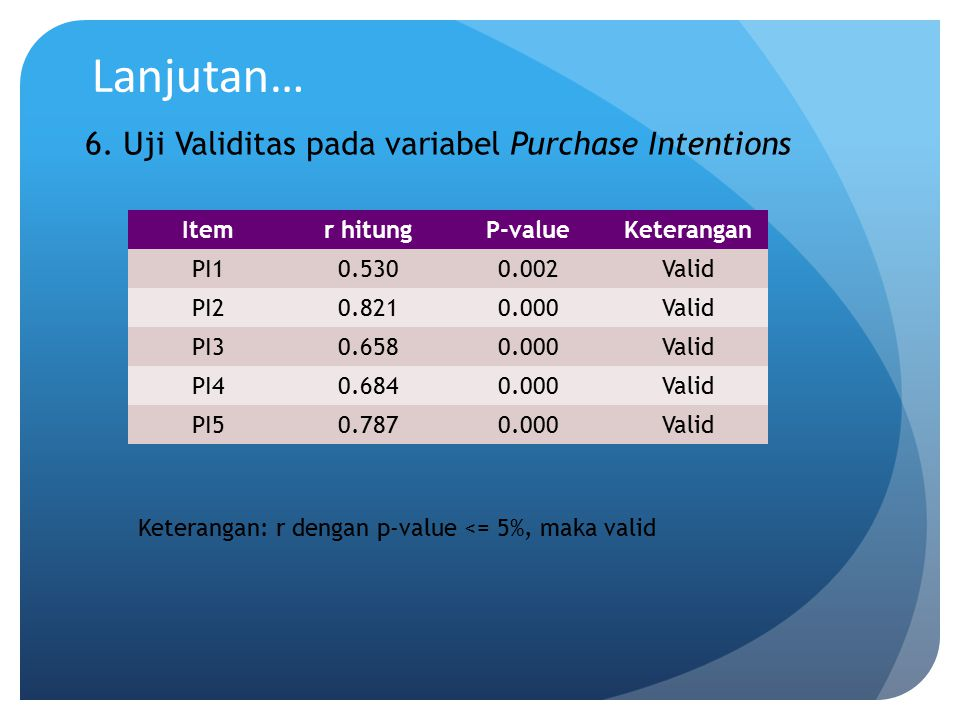 Lanjutan… 6. Uji Validitas pada variabel Purchase Intentions Itemr hitungP-valueKeterangan PI10.5300.002Valid PI20.8210.000Valid PI30.6580.000Valid PI
