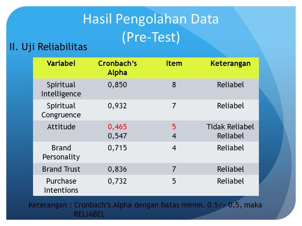 Hasil Pengolahan Data (Pre-Test) II. Uji Reliabilitas VariabelCronbach's Alpha ItemKeterangan Spiritual Intelligence 0,8508Reliabel Spiritual Congruen