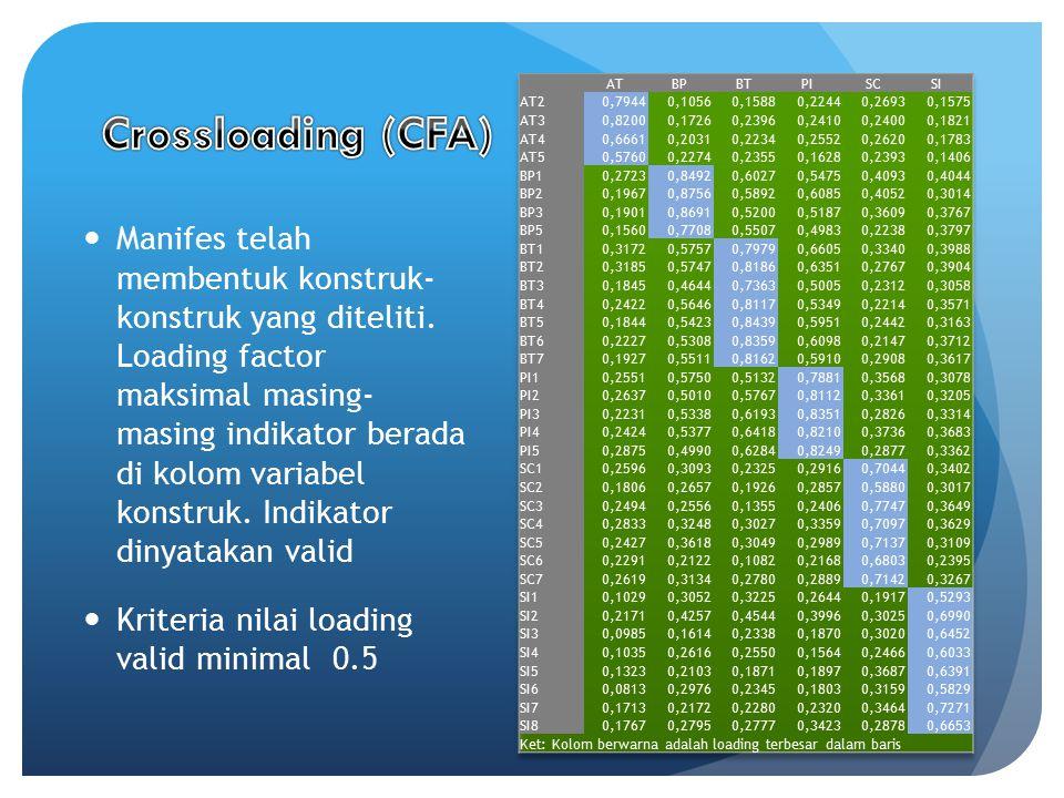 Manifes telah membentuk konstruk- konstruk yang diteliti. Loading factor maksimal masing- masing indikator berada di kolom variabel konstruk. Indikato