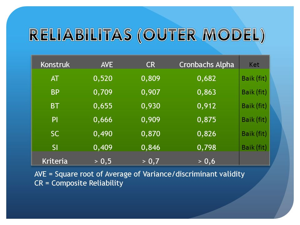 AVE = Square root of Average of Variance/discriminant validity CR = Composite Reliability