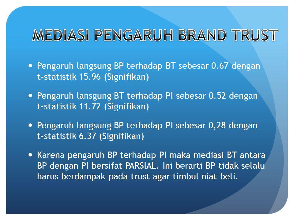 Pengaruh langsung BP terhadap BT sebesar 0.67 dengan t-statistik 15.96 (Signifikan) Pengaruh lansgung BT terhadap PI sebesar 0.52 dengan t-statistik 1