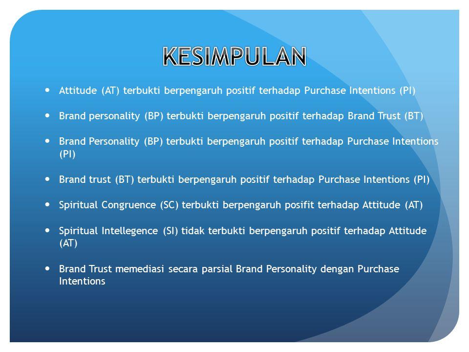 Attitude (AT) terbukti berpengaruh positif terhadap Purchase Intentions (PI) Brand personality (BP) terbukti berpengaruh positif terhadap Brand Trust