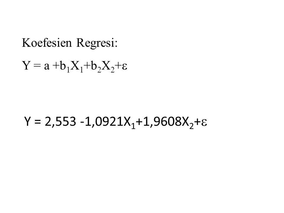 Makna Persamaan Regresi Yang Terbentuk b0= 2,553, Artinya jika harga (X 1 ) dan pendapatan (X 2 ) sebesar 0 maka Y akan sebesar 2,553. b1 =-1,092, Art