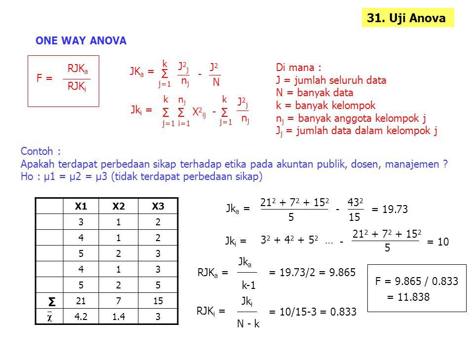 30. Uji Anova Anova : menguji rata-rata satu kelompok / lebih melalui satu variabel dependen / lebih berbeda secara signifikan atau tidak. ONE WAY ANO
