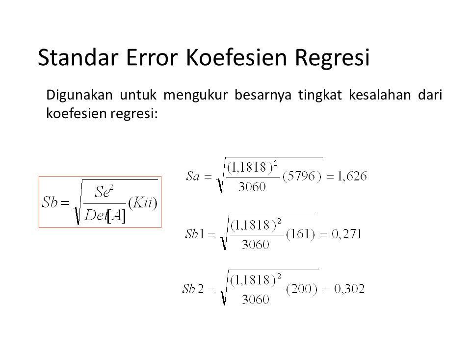 Kesalahan Baku Estimasi Digunakan untuk mengukur tingkat kesalahan dari model regresi yang dibentuk.