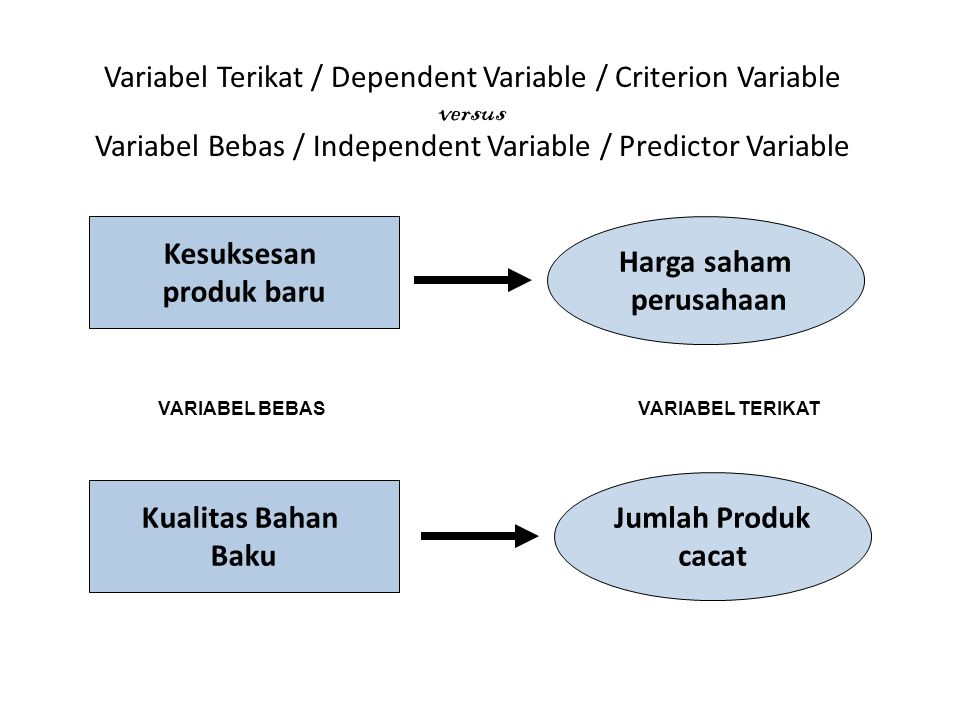 KATEGORI VARIABEL Variabel Terikat / Dependent Variable / Criterion Variable Variabel Bebas / Independent Variable / Predictor Variable Variabel Moder