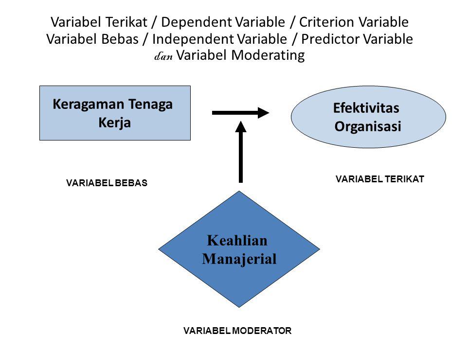 Kualitas Bahan Baku Jumlah Produk cacat Pengalaman Karyawan VARIABEL BEBAS VARIABEL TERIKAT VARIABEL MODERATOR Variabel Terikat / Dependent Variable /