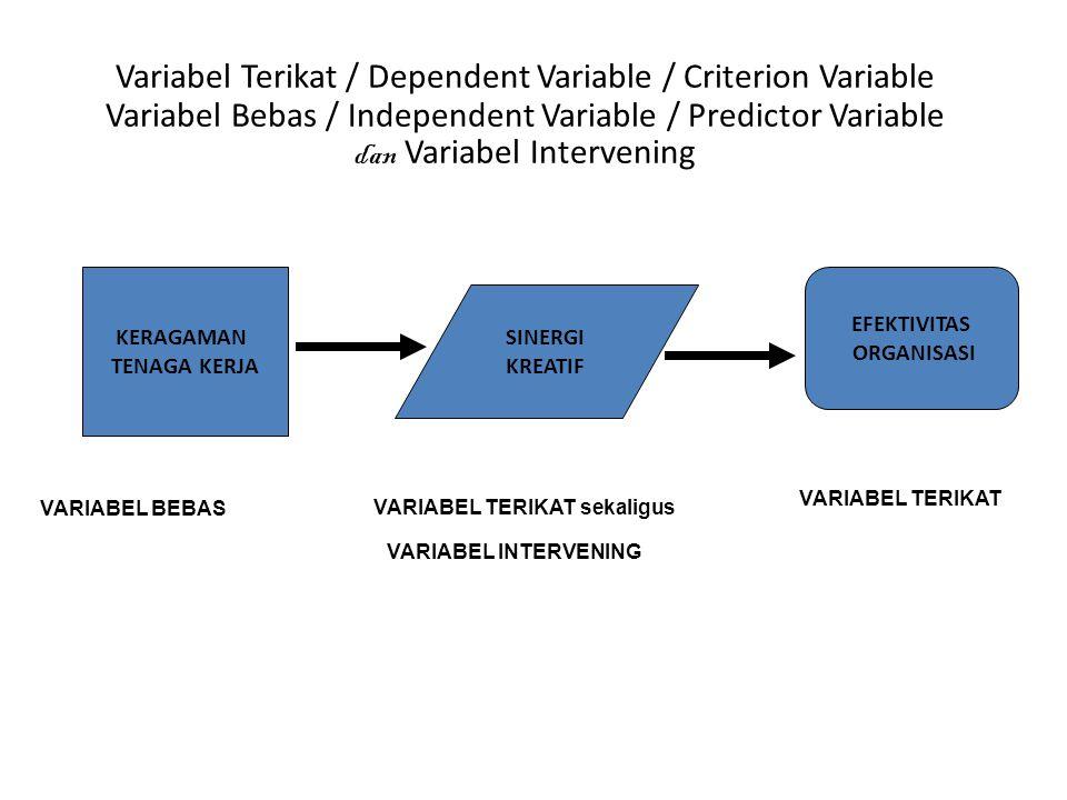 Keragaman Tenaga Kerja Efektivitas Organisasi Keahlian Manajerial VARIABEL BEBAS VARIABEL TERIKAT VARIABEL MODERATOR Variabel Terikat / Dependent Vari