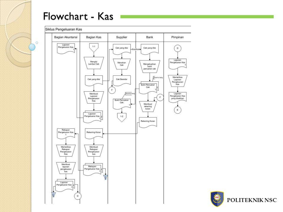 Flowchart - Kas POLITEKNIK NSC