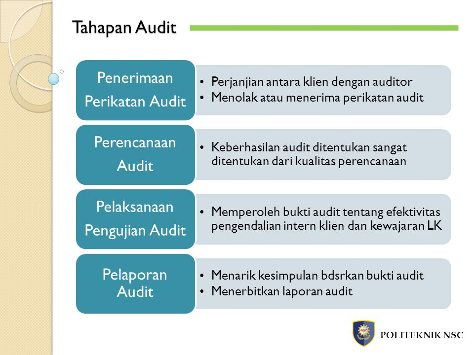 Tahapan Audit POLITEKNIK NSC Perjanjian antara klien dengan auditor Menolak atau menerima perikatan audit Penerimaan Perikatan Audit Keberhasilan audit ditentukan sangat ditentukan dari kualitas perencanaan Perencanaan Audit Memperoleh bukti audit tentang efektivitas pengendalian intern klien dan kewajaran LK Pelaksanaan Pengujian Audit Menarik kesimpulan bdsrkan bukti audit Menerbitkan laporan audit Pelaporan Audit