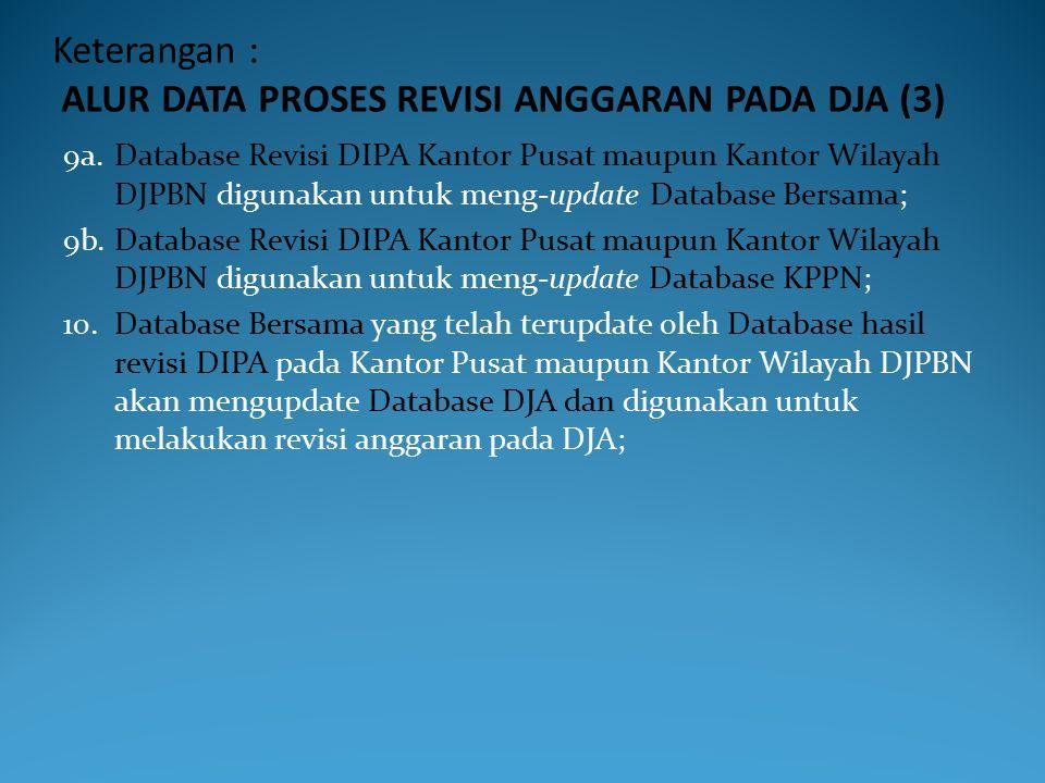 Keterangan : ALUR DATA PROSES REVISI ANGGARAN PADA DJA (2) 4b.Eselon I K/L juga menyampaikan ADK SP-RKAKL kepada satker daerah untuk bahan pembuatan r