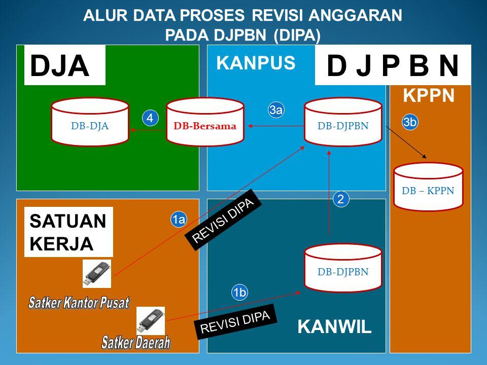 Keterangan : ALUR DATA PROSES REVISI ANGGARAN PADA DJA (3) 9a.Database Revisi DIPA Kantor Pusat maupun Kantor Wilayah DJPBN digunakan untuk meng-updat