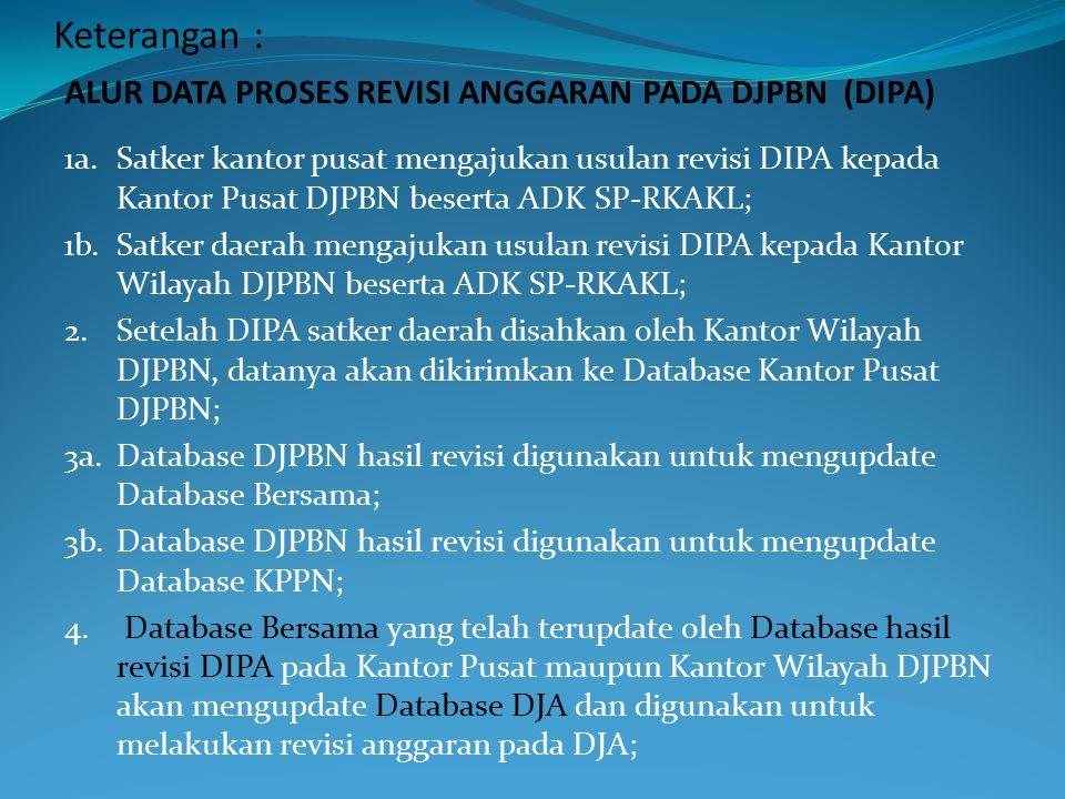 DB-DJA DB-DJPBN DB-Bersama DB-DJPBN 1a 1b 4 2 3a ALUR DATA PROSES REVISI ANGGARAN PADA DJPBN (DIPA) SATUAN KERJA REVISI DIPA DB – KPPN KPPN 3b D J P B