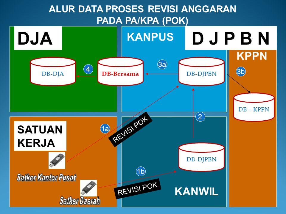 Keterangan : ALUR DATA PROSES REVISI ANGGARAN PADA DJPBN (DIPA) 1a.Satker kantor pusat mengajukan usulan revisi DIPA kepada Kantor Pusat DJPBN beserta