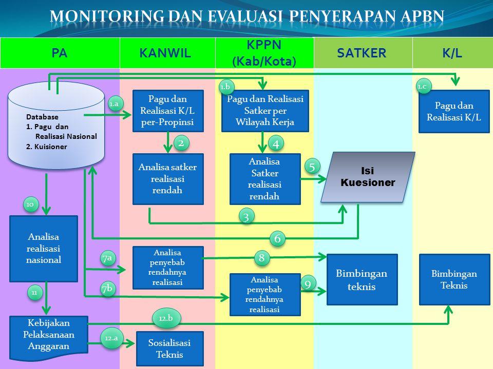 PeriodeKonten Kuisioner Triwulan I1.Responden seluruh satker kementerian negara/lembaga 2.Konten bersifat administratif dan teknis, antara lain : a.Re
