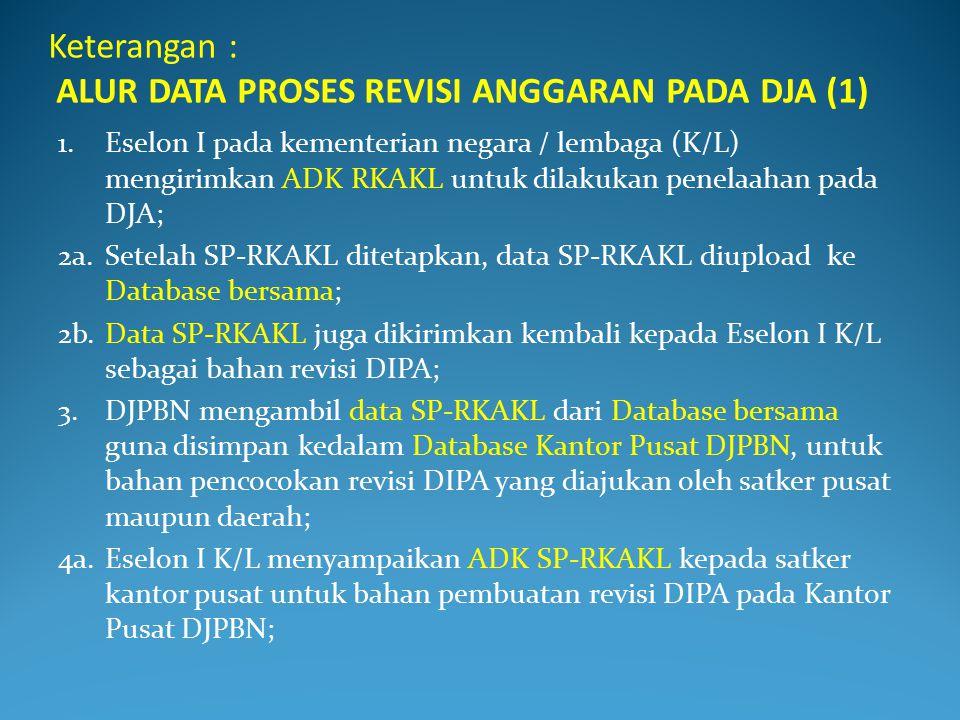 DB-DJADB-DJPBNDB-Bersama DB-DJPBN 1 2a 3 52b 4a 4b 7 6 8 9a 10 ALUR DATA PROSES REVISI ANGGARAN PADA DJA SP RKAKL DRA REVISI DIPA K / L D J P B NDJA K