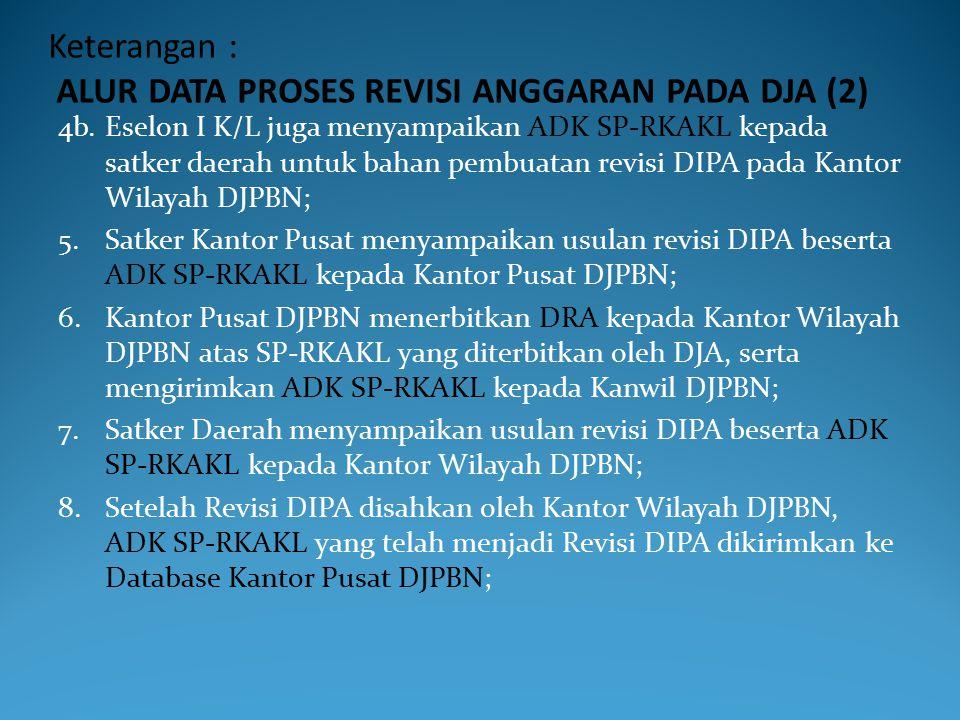 Keterangan : ALUR DATA PROSES REVISI ANGGARAN PADA DJA (1) 1.Eselon I pada kementerian negara / lembaga (K/L) mengirimkan ADK RKAKL untuk dilakukan pe