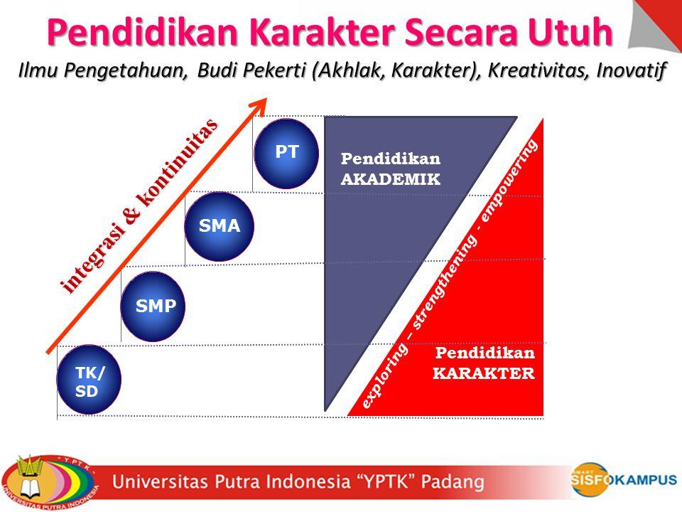 TK/ SD SMP PT exploring – strengthening - empowering SMA Pendidikan KARAKTER integrasi & kontinuitas Pendidikan Karakter Secara Utuh Pendidikan Karakt