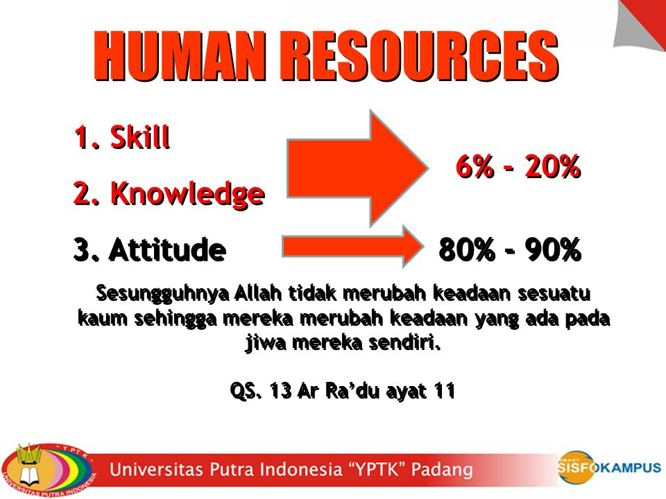 HUMAN RESOURCES 1.Skill 1. Skill 2. Knowledge 2. Knowledge 3.