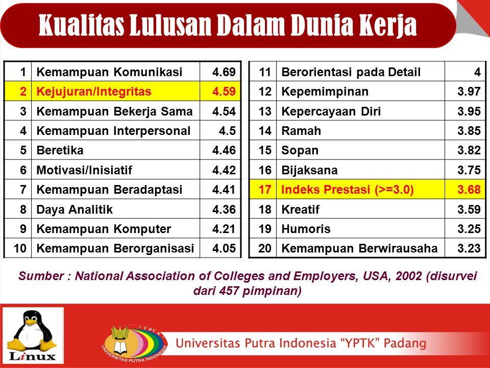 Kualitas Lulusan Dalam Dunia Kerja 11Berorientasi pada Detail4 12Kepemimpinan3.97 13Kepercayaan Diri3.95 14Ramah3.85 15Sopan3.82 16Bijaksana3.75 17Ind