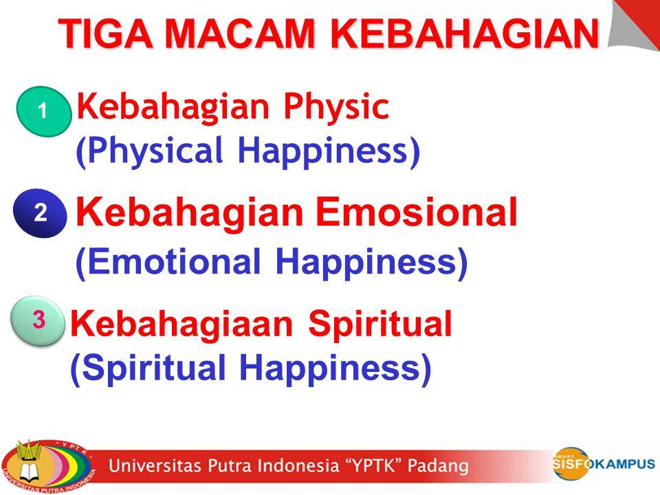 TIGA MACAM KEBAHAGIAN 1. Kebahagian Physic (Physical Happiness) 2. Kebahagian Emosional (Emotional Happiness) 3. Kebahagiaan Spiritual (Spiritual Happ