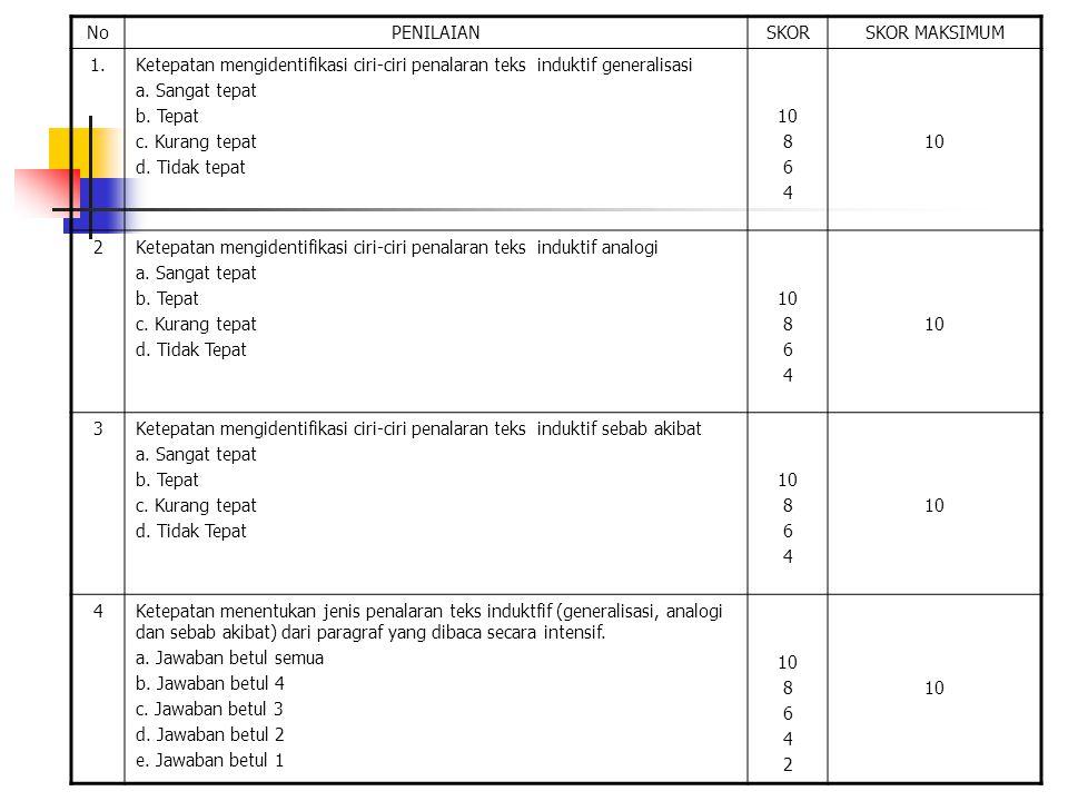 NoPENILAIANSKORSKOR MAKSIMUM 1.Ketepatan mengidentifikasi ciri-ciri penalaran teks induktif generalisasi a.