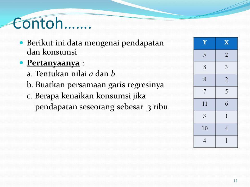 Contoh……. Berikut ini data mengenai pendapatan dan konsumsi Pertanyaanya : a. Tentukan nilai a dan b b. Buatkan persamaan garis regresinya c. Berapa k