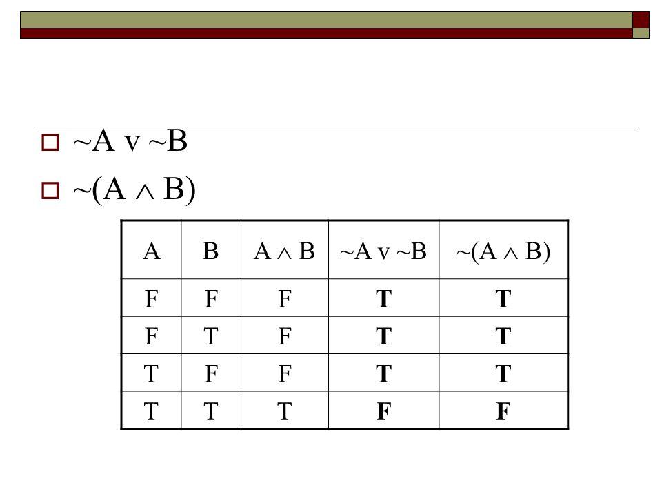  ~A v ~B  ~(A  B) AB A  B ~A v ~B ~(A  B) FFFTT FTFTT TFFTT TTTFF