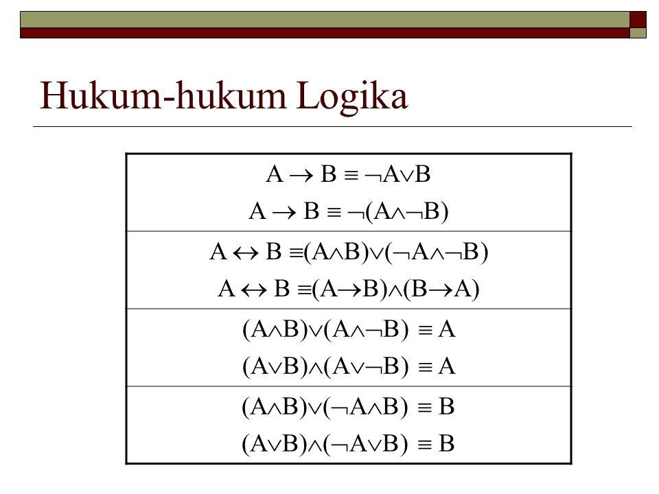 Hukum-hukum Logika A  B   A  B A  B   (A  B) A  B  (A  B)  (  A  B) A  B  (A  B)  (B  A) (A  B)  (A  B)  A (A  B)  (A  B
