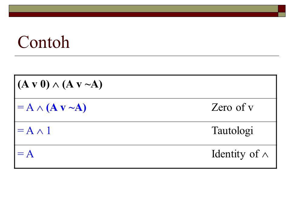 Contoh (A v 0)  (A v ~A) = A  (A v ~A) Zero of v = A  1 Tautologi = A Identity of 