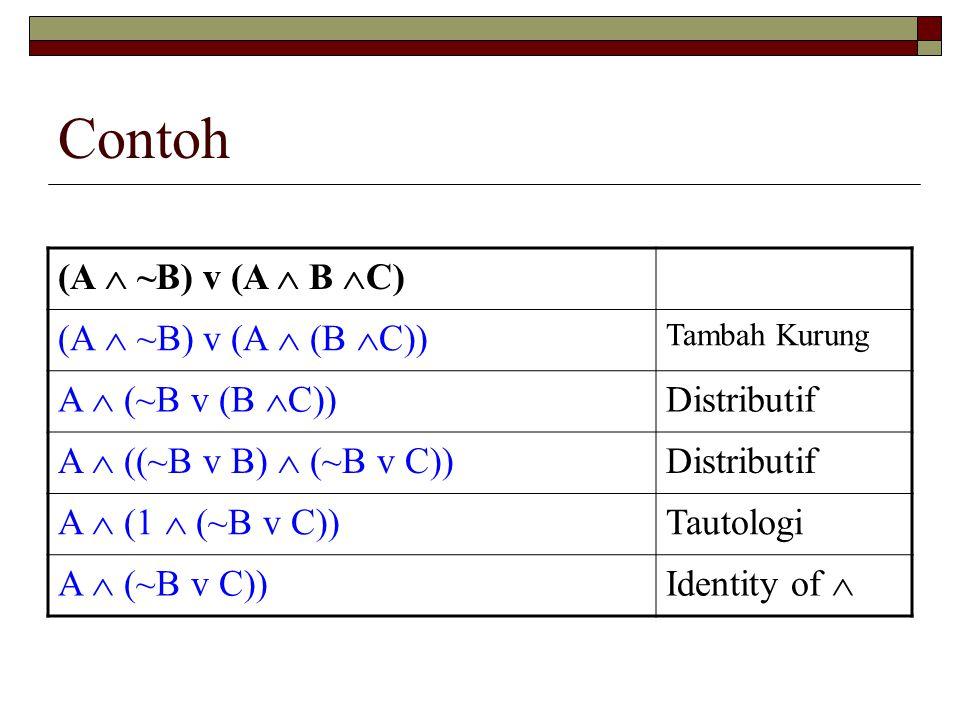 Contoh (A  ~B) v (A  B  C) (A  ~B) v (A  (B  C)) Tambah Kurung A  (~B v (B  C)) Distributif A  ((~B v B)  (~B v C)) Distributif A  (1  (~B